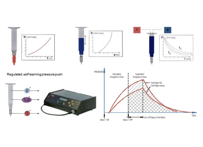 ATP-Dipensetechnology